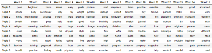 Yoga SERP topic categories