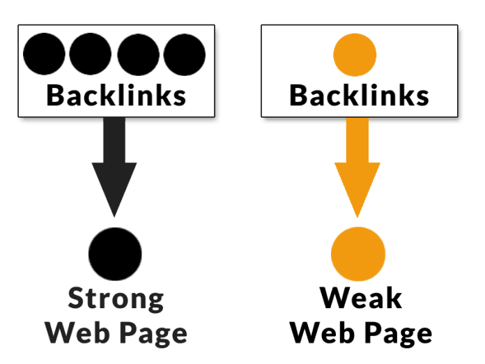 Diagram showing the difference between a strong and a weak web page