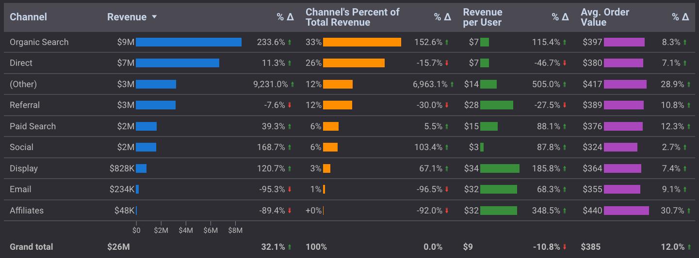 data studio table showing comparison metrics