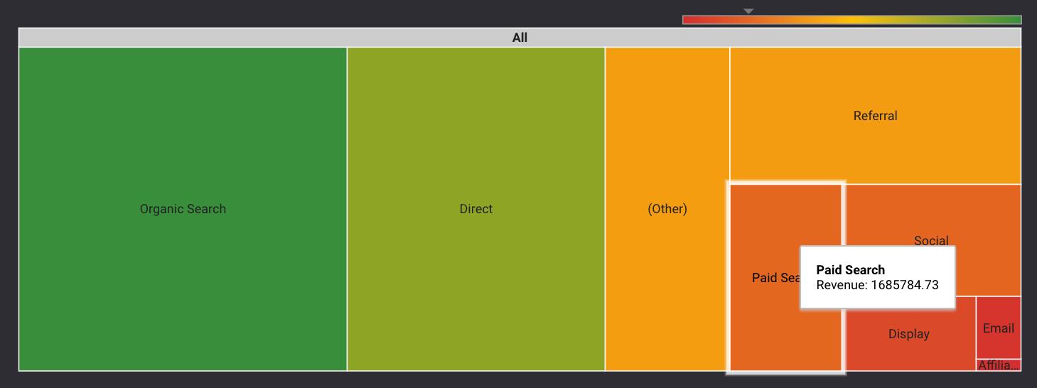 datastudio treemap