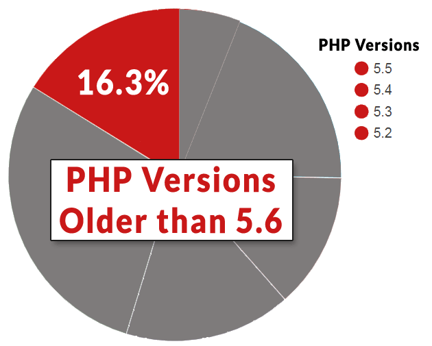 PHP Versions older than version 5.6 that are used by WordPress publishers