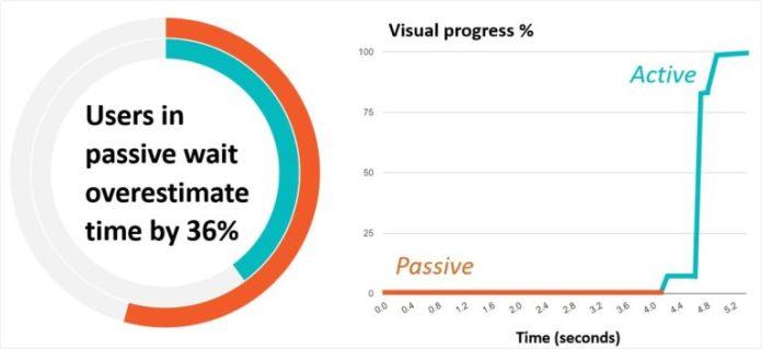 Passive vs Active Wait
