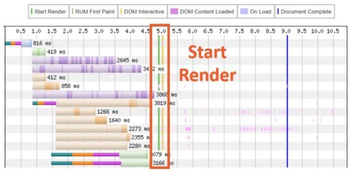 WPT Start Render Line