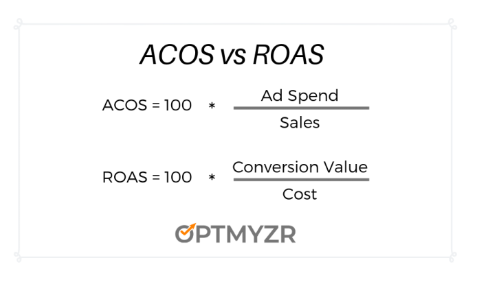 How ACOS and ROAS are calculated