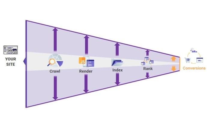 Crawling to Conversions Framework