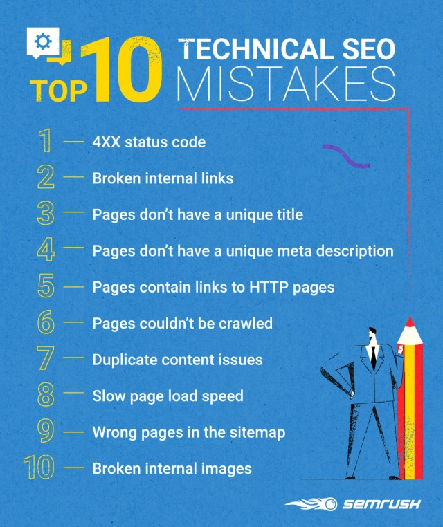 10 Most Common SEO Mistakes of Online Ad Publishers [SEMrush Research]