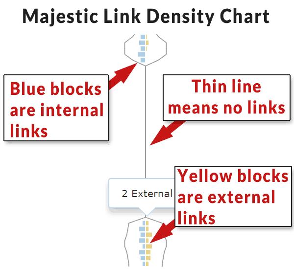 Screenshot of Majestic's Link Density Chart