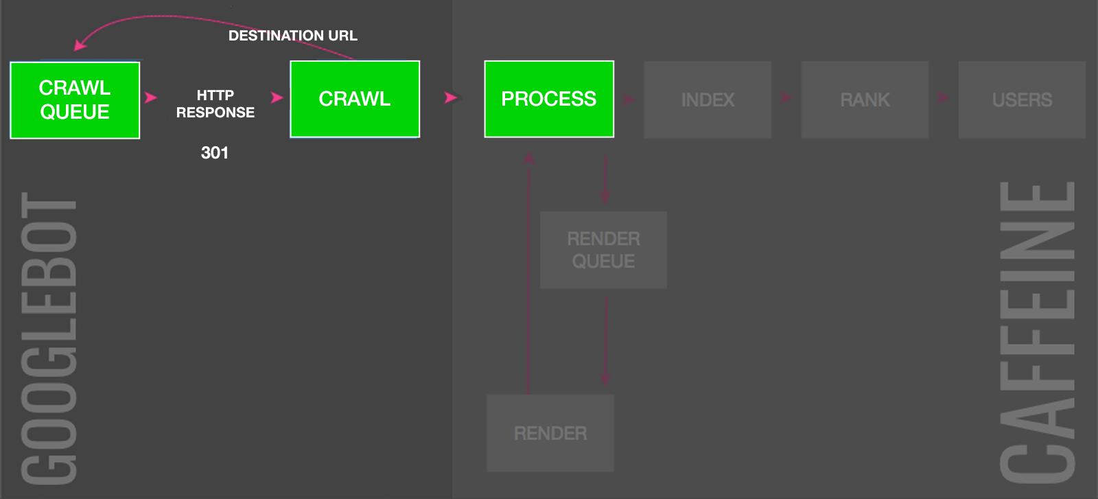 how 301 redirects deindex URLs