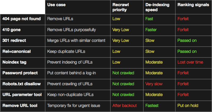 How to deindex a page from Google