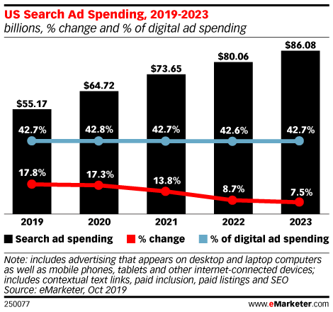 Google Continues to Command a Significant Share of Search Ad Revenue