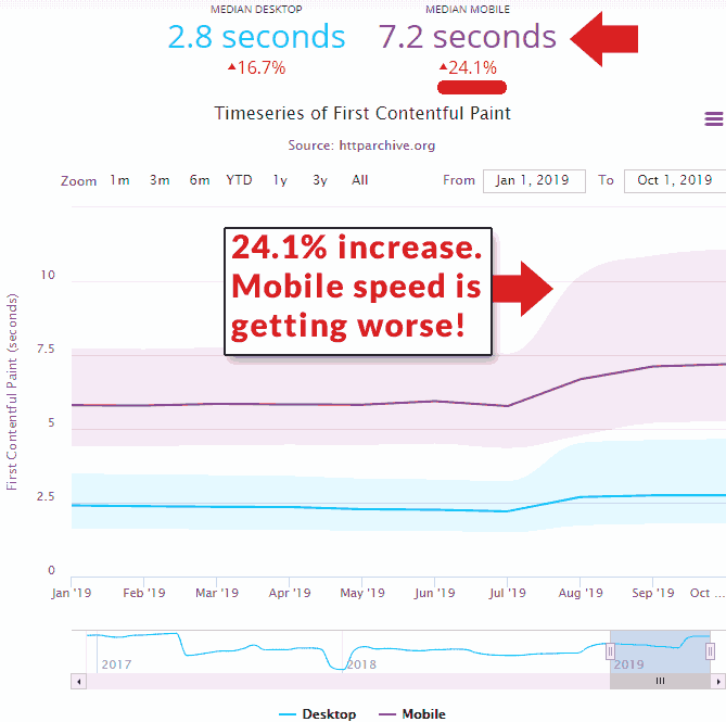 Screenshot of a graph that shows mobile speed rates are declining