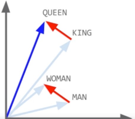 vector space models for word embeddings