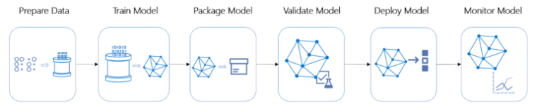 Pipeline flow of machine learning