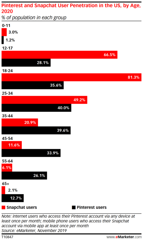 Pinterest Overtakes Snapchat in Popularity Among US Users