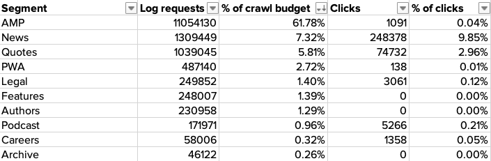 Table showing bot hits and clicks per site segment