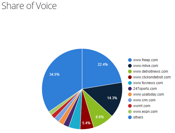 Michigan publishers share of voice