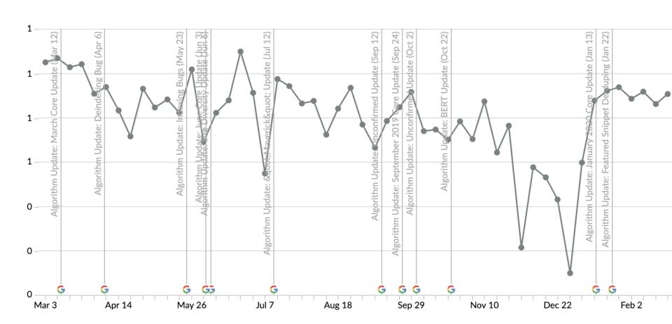 SEO Timeline