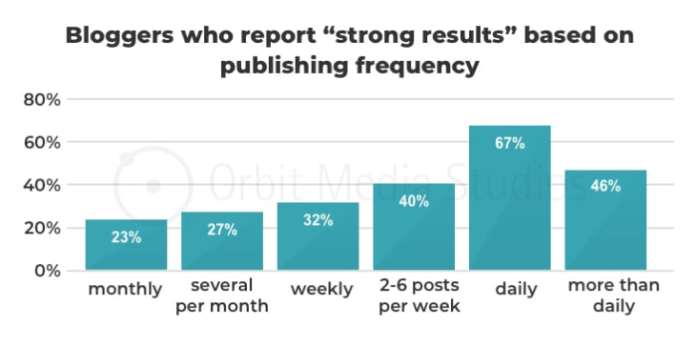 strong results in content marketing via publishing frequency
