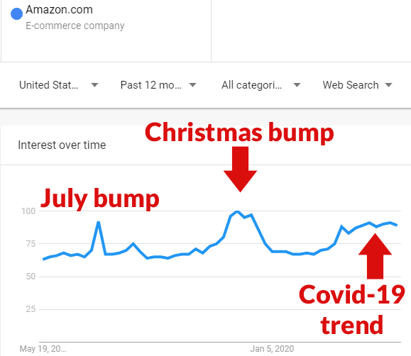 Screenshot of Google Trends graph for Amazon for the period of the last 12 months