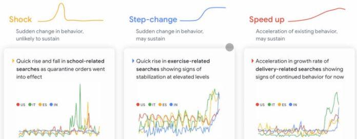 Google Lists 5 Key Trends Shaping Consumer Behavior Amid COVID-19