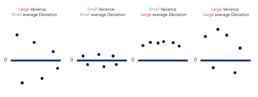 4 plots that visualise different combinations of variance and average deviation - SEJ