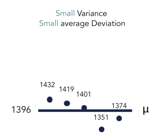 chart that visualises a plot of data points with small variance and small average deviation - SEJ