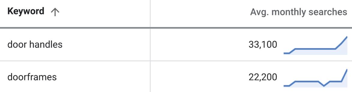 screenshot table keyword data keywordplanner English keywords plural - SEJ