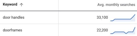 capture d'écran table mots-clés données keywordplanner mots-clés anglais pluriel - SEJ