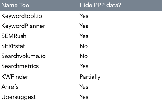 table with names of keyword tool provider and data values - SEJ