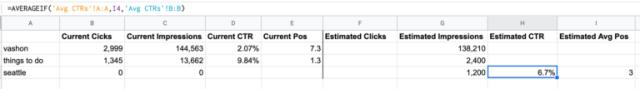 باستخدام صيغة AVERAGEIF للعثور على نسبة النقر إلى الظهور لمتوسط موضع الإعلان.