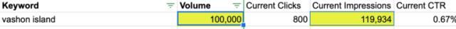 تتطابق مرات ظهور الكلمات الرئيسية مع حجم البيانات لمدة 12 شهرًا
