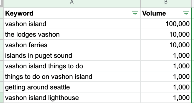الكلمات الرئيسية وحجم مخطط الكلمات الرئيسية