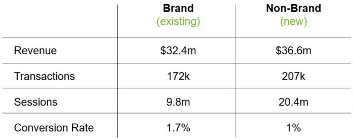 Brand vs. Non-Brand Baseline