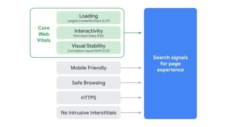 A diagram showing the factors of Google's page experience signals