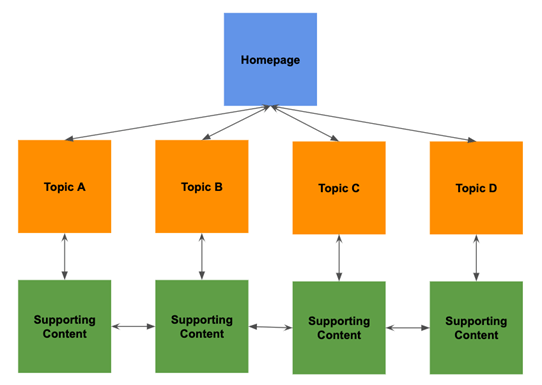 10 Ways Website Structure Can Affect SEO