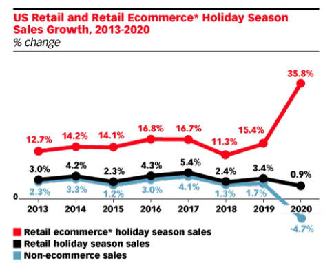 Ecommerce & Mcommerce Trends & Tips for Christmas 2020