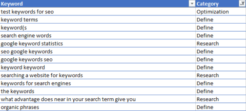 Why Keywords Are Still So Very Important for SEO