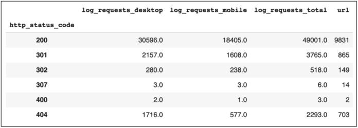 Status Code Log File Requests