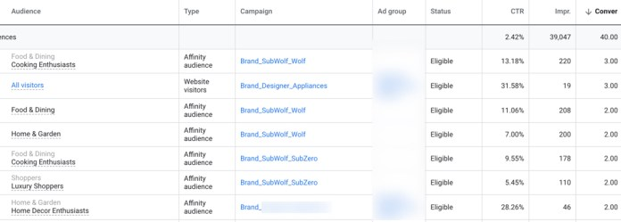 10 Common Mistakes In Google Ads