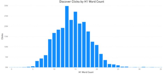 Google Discover clicks by H1 word count