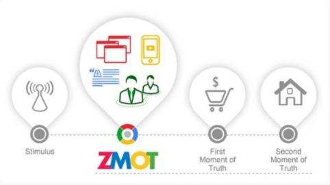 Le concept Zero Moment of Truth de Google