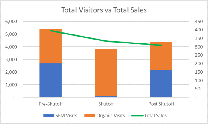 How Paid Search Incrementality Impacts SEO (Does 1+1=3?)