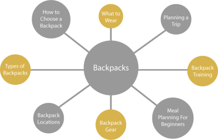 keyword groups for backpack terms