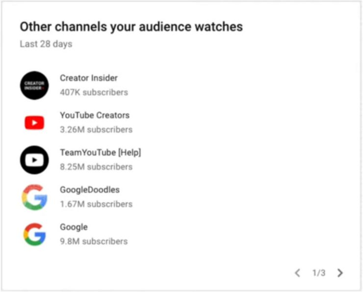YouTube Update: See Other Channels Your Audience Watches