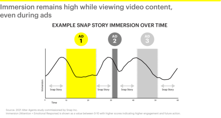 Snapchat Reports Increase in Mobile Video Viewing