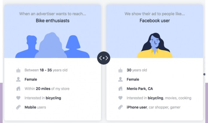 Use precise ad targeting on Facebook to connect with the right audience.