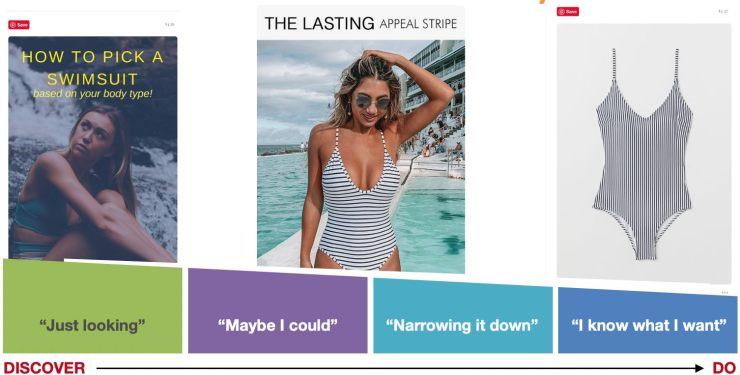 Understand the customer journey for Pinterest Ads.