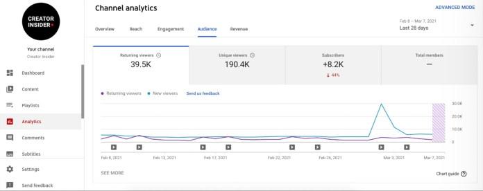 YouTube Adds More Analytics Data, Updates Studio Mobile App