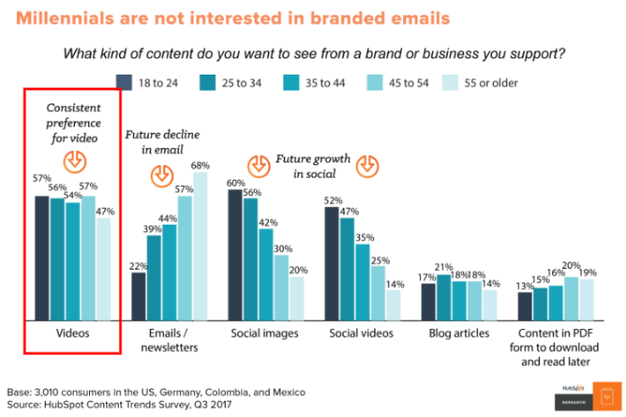 Millennials are not interested in brand emails
