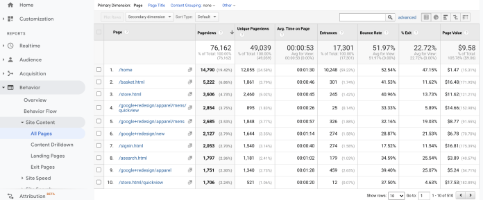 Google Analytics table tracking Average Time on Page